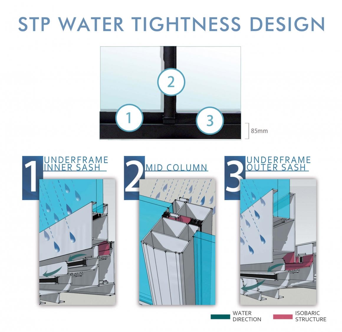 Water Tightness-STP Industry Co , LTD